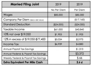 Per Diem Plus Single Married Driver Tax Advantage Chart