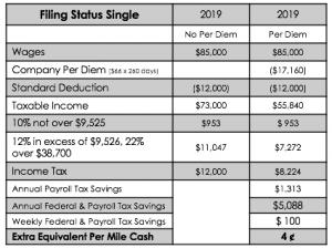 Per Diem Plus Single Driver Tax Advantage Chart