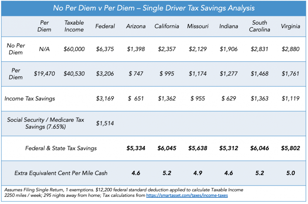 per diem vs. no per diem married driver tax savings table