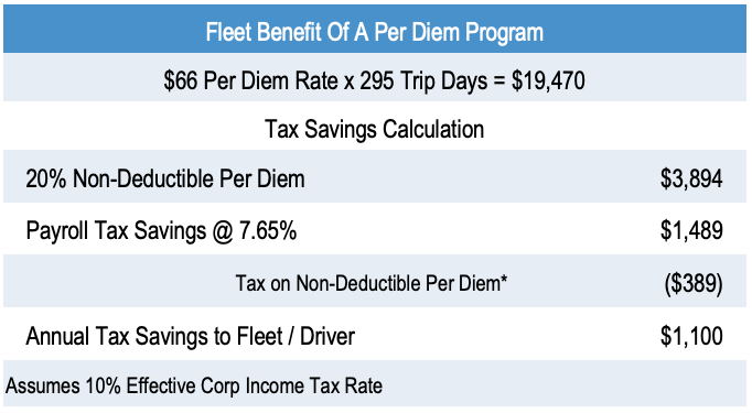 fleet benefit of a company-paid per diem program